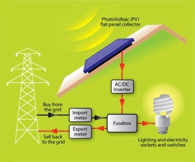An image of how a Solar PV system works