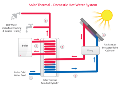 An image to show how a Solar Thermal - Domestic Hot Water System works