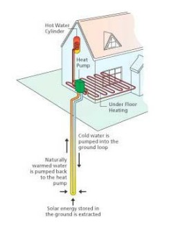 How a Closed Loop Ground Source Heat Pump works.